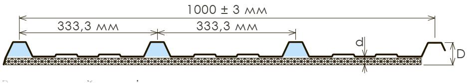 Схема внешнего профиля трапеции на 3 ребра