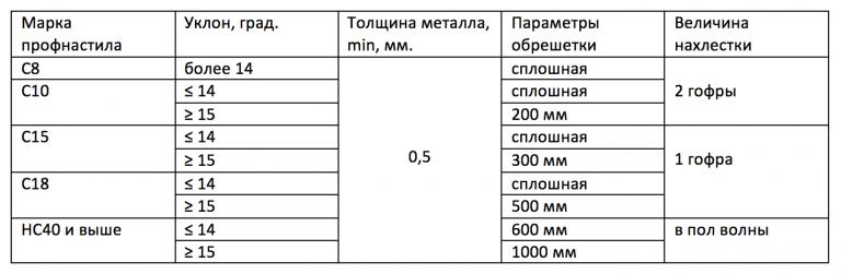 марки профнастила таблица